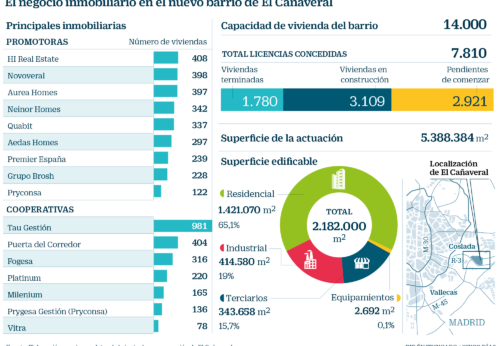 El Cañaveral en Madrid arrastrará 3.000 millones de los promotores en 14.000 casas